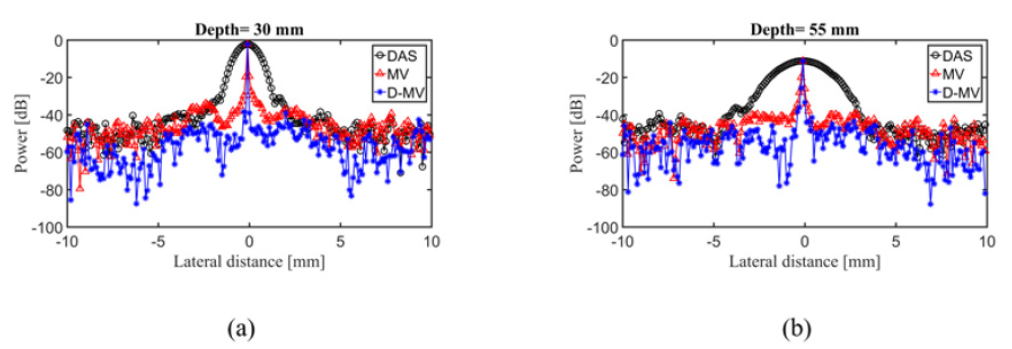 Double Minimum Variance Beamforming Method to Enhance Photoacoustic
